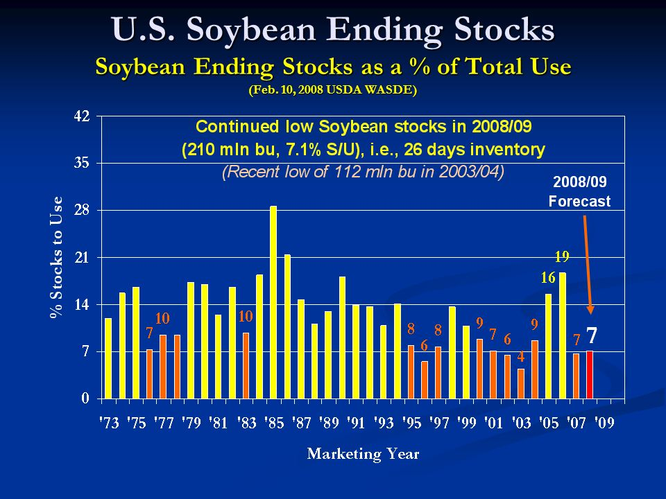 U.S. Soybean Ending Stocks Soybean Ending Stocks as a % of Total Use (Feb. 10, 2008 USDA WASDE)
