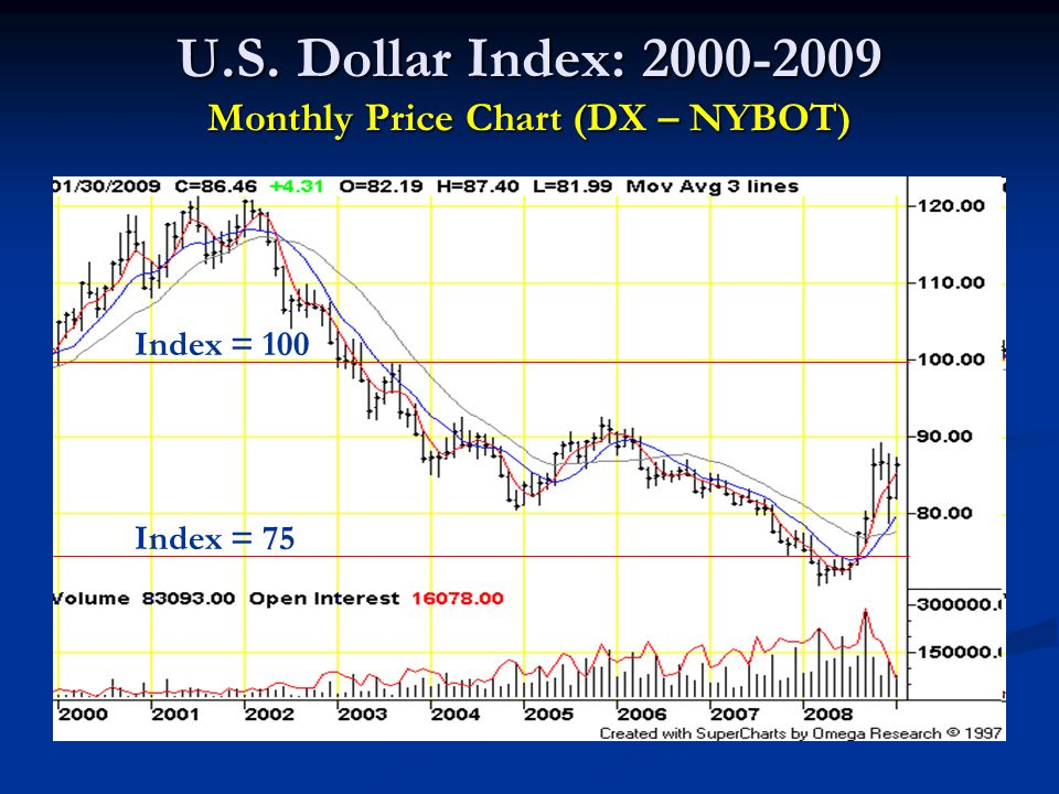 Light Crude Oil Futures: 2000-2009 Monthly Price Chart (CL – NYMEX) $30 / barrel $70 / barrel