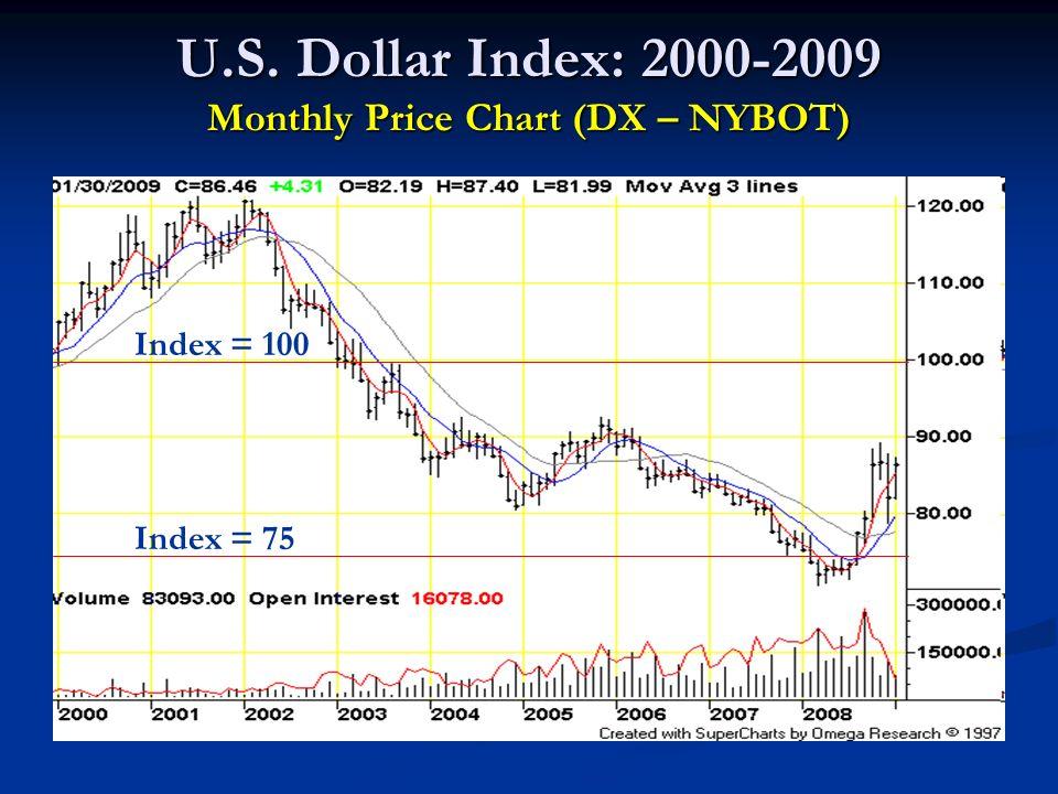 U.S. Dollar Index: 2000-2009 Monthly Price Chart (DX – NYBOT) Index = 100 Index = 75