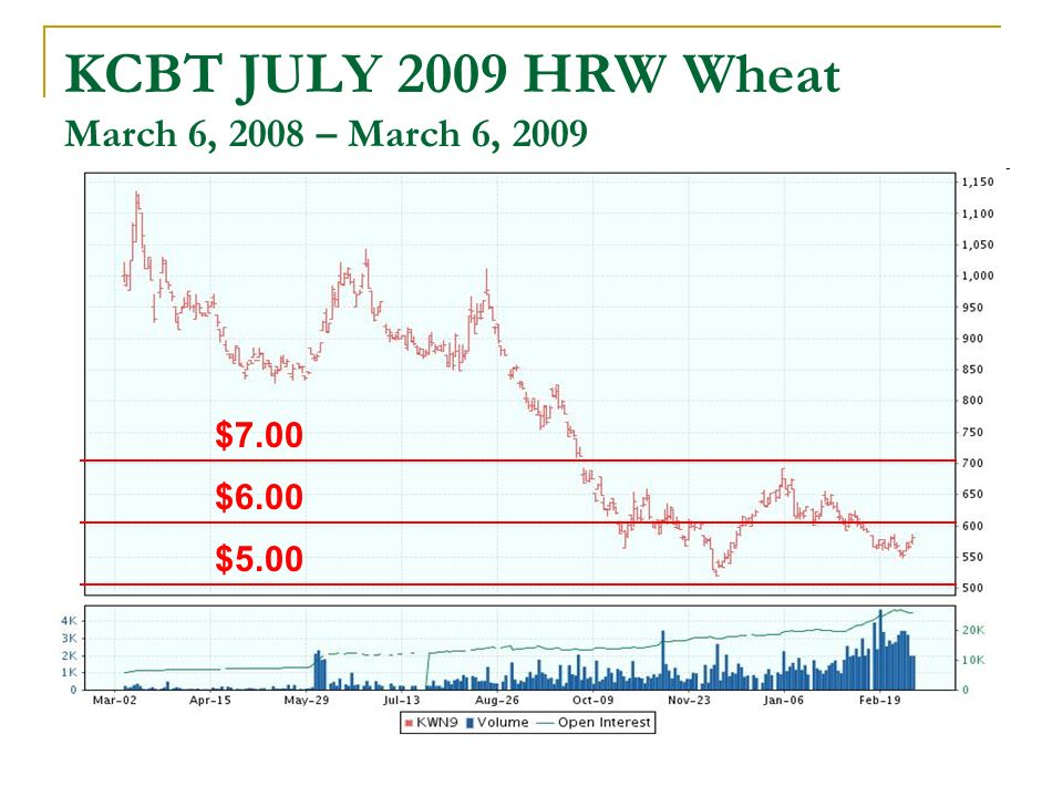 KCBT JULY 2009 HRW Wheat March 6, 2008 – March 6, 2009 $7.00 $5.00 $6.00