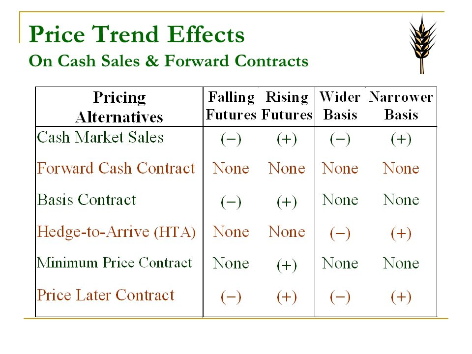 Price Trend Effects On Cash Sales & Forward Contracts