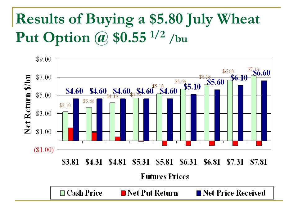 Results of Buying a $5.80 July Wheat Put $0.55 1/2 /bu