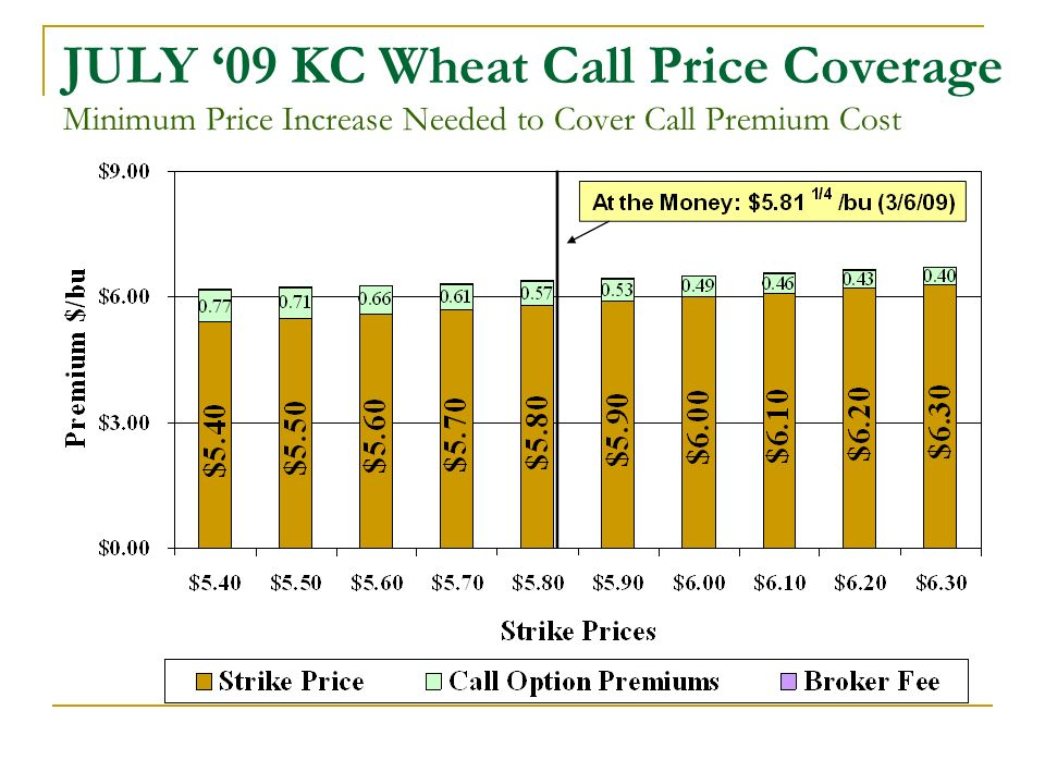 JULY 09 KC Wheat Call Price Coverage Minimum Price Increase Needed to Cover Call Premium Cost