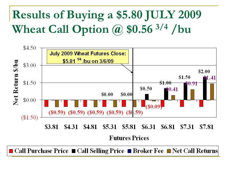 Results of Buying a $5.80 JULY 2009 Wheat Call $0.56 3/4 /bu