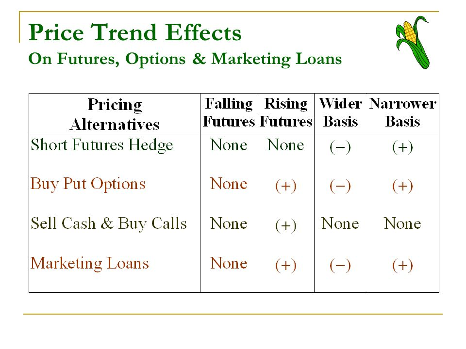 Price Trend Effects On Futures, Options & Marketing Loans