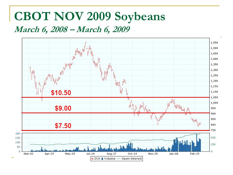 CBOT NOV 2009 Soybeans March 6, 2008 – March 6, 2009 $10.50 $9.00 $7.50