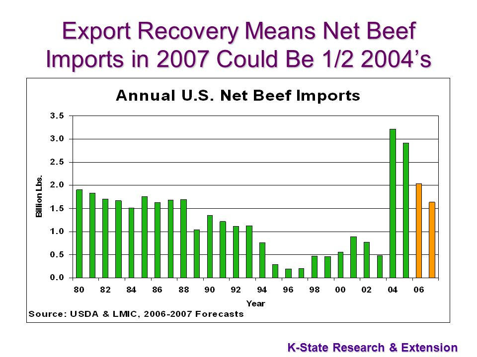 18 K-State Research & Extension Export Recovery Means Net Beef Imports in 2007 Could Be 1/2 2004s