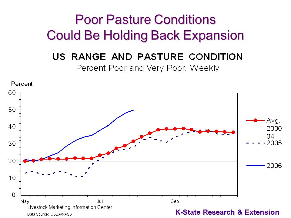 22 K-State Research & Extension Livestock Marketing Information Center Data Source: USDA/NASS Poor Pasture Conditions Could Be Holding Back Expansion