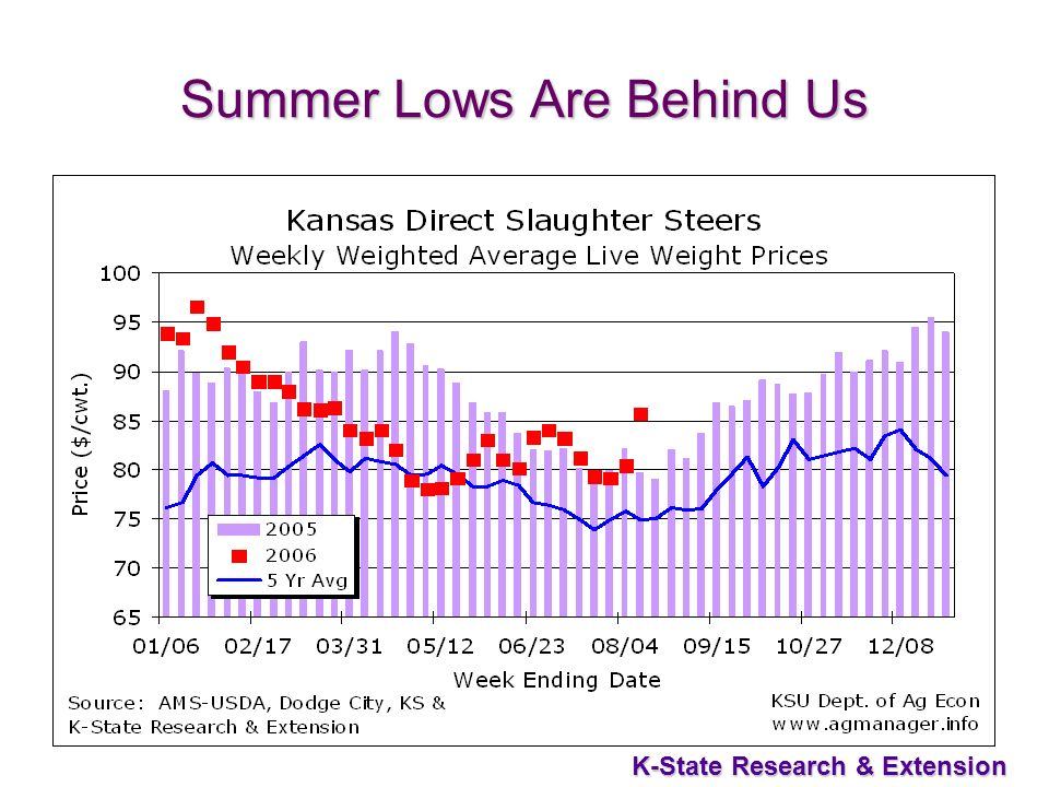 31 K-State Research & Extension Summer Lows Are Behind Us