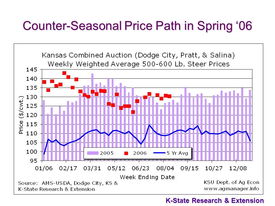 38 K-State Research & Extension Counter-Seasonal Price Path in Spring 06