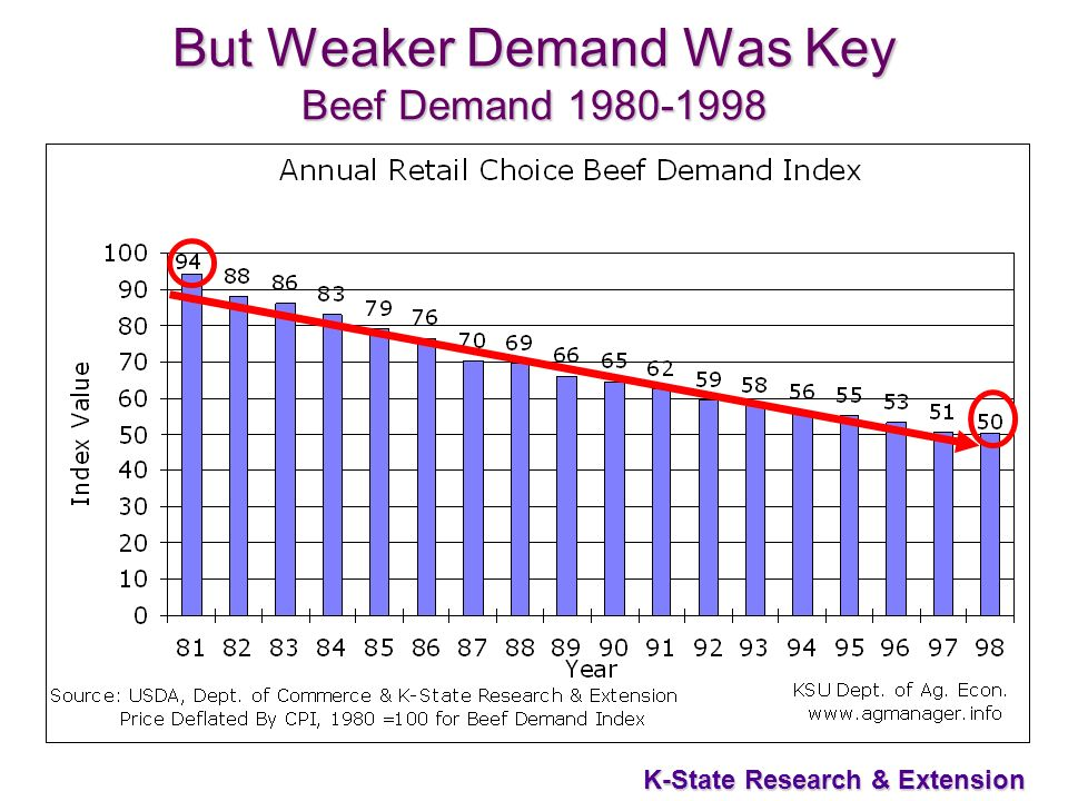 4 K-State Research & Extension But Weaker Demand Was Key Beef Demand 1980-1998