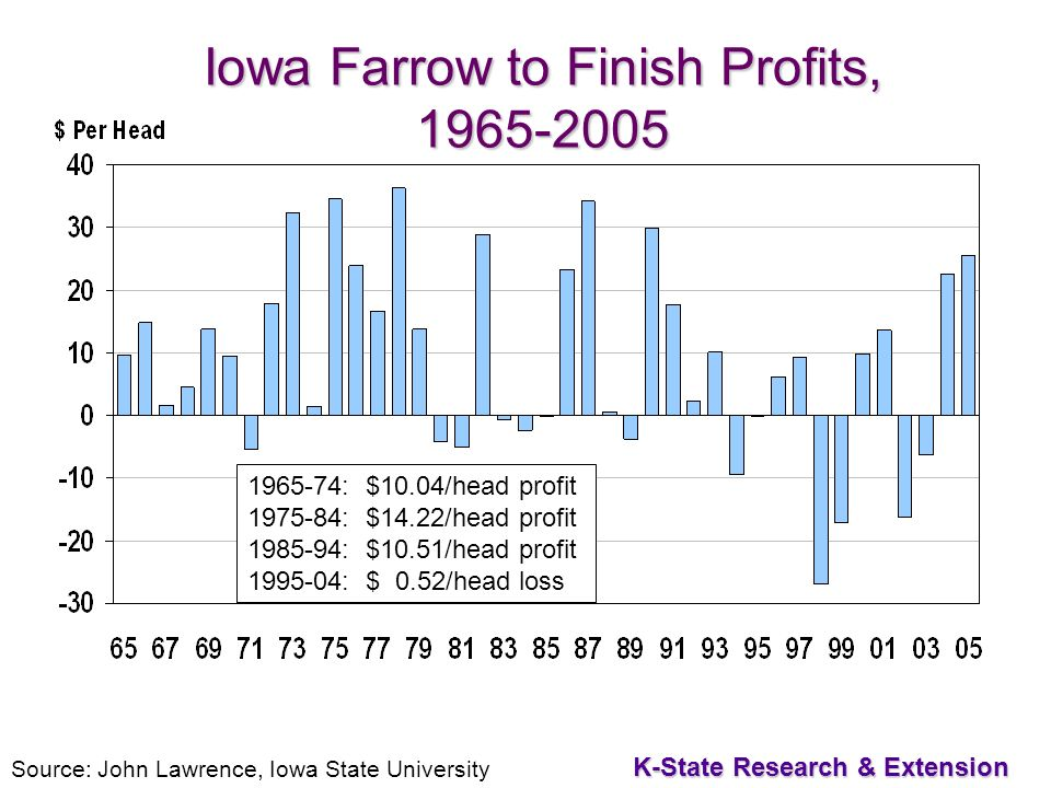41 K-State Research & Extension Iowa Farrow to Finish Profits, Source: John Lawrence, Iowa State University : $10.04/head profit : $14.22/head profit : $10.51/head profit : $ 0.52/head loss
