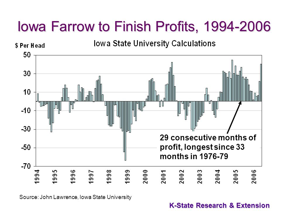 42 K-State Research & Extension Iowa Farrow to Finish Profits, Source: John Lawrence, Iowa State University 29 consecutive months of profit, longest since 33 months in