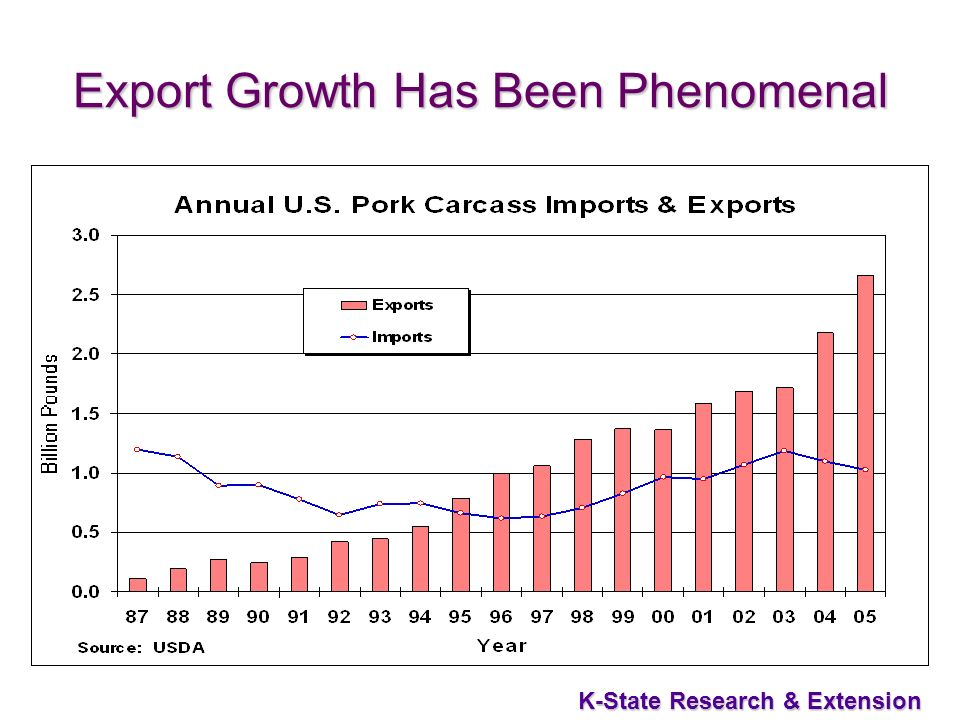 45 K-State Research & Extension Export Growth Has Been Phenomenal