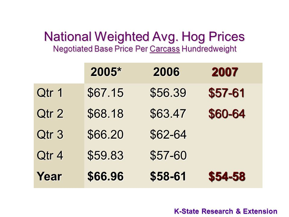 46 K-State Research & Extension National Weighted Avg. Hog Prices Negotiated Base Price Per Carcass Hundredweight 2005* 2005* 2006 2006 2007 2007 Qtr