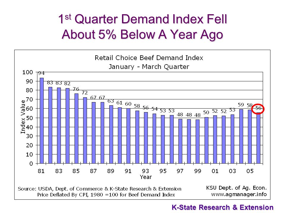 7 K-State Research & Extension 1 st Quarter Demand Index Fell About 5% Below A Year Ago