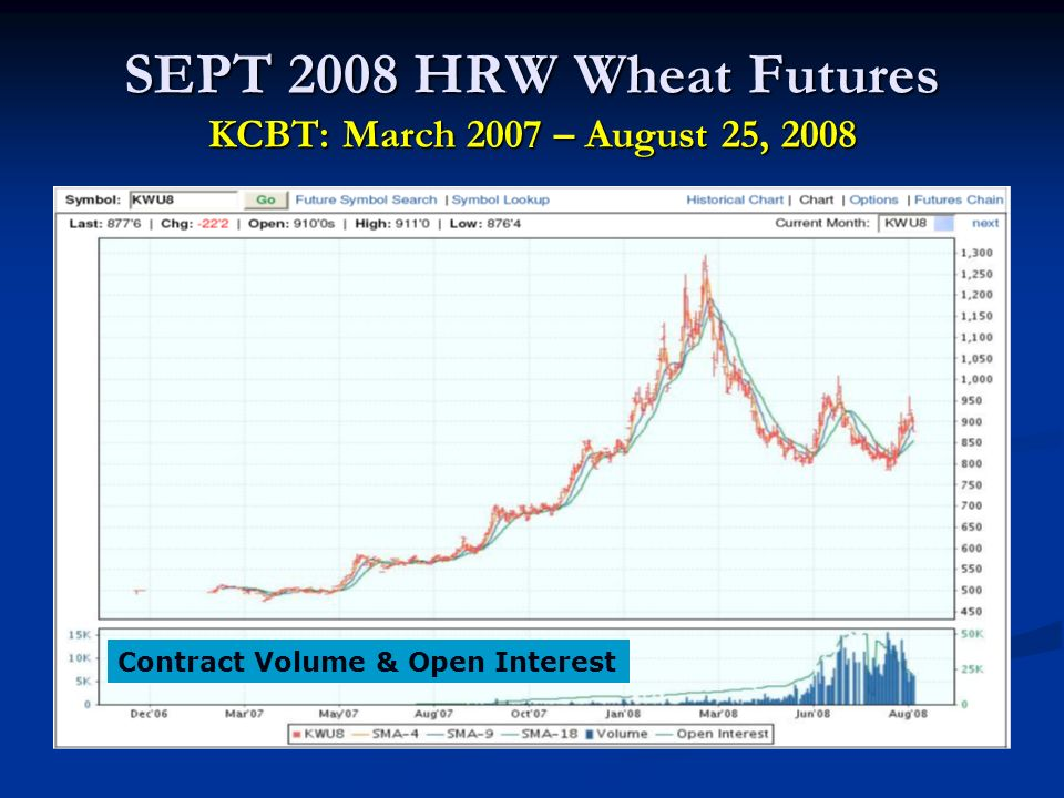 SEPT 2008 HRW Wheat Futures KCBT: March 2007 – August 25, 2008 Contract Volume & Open Interest