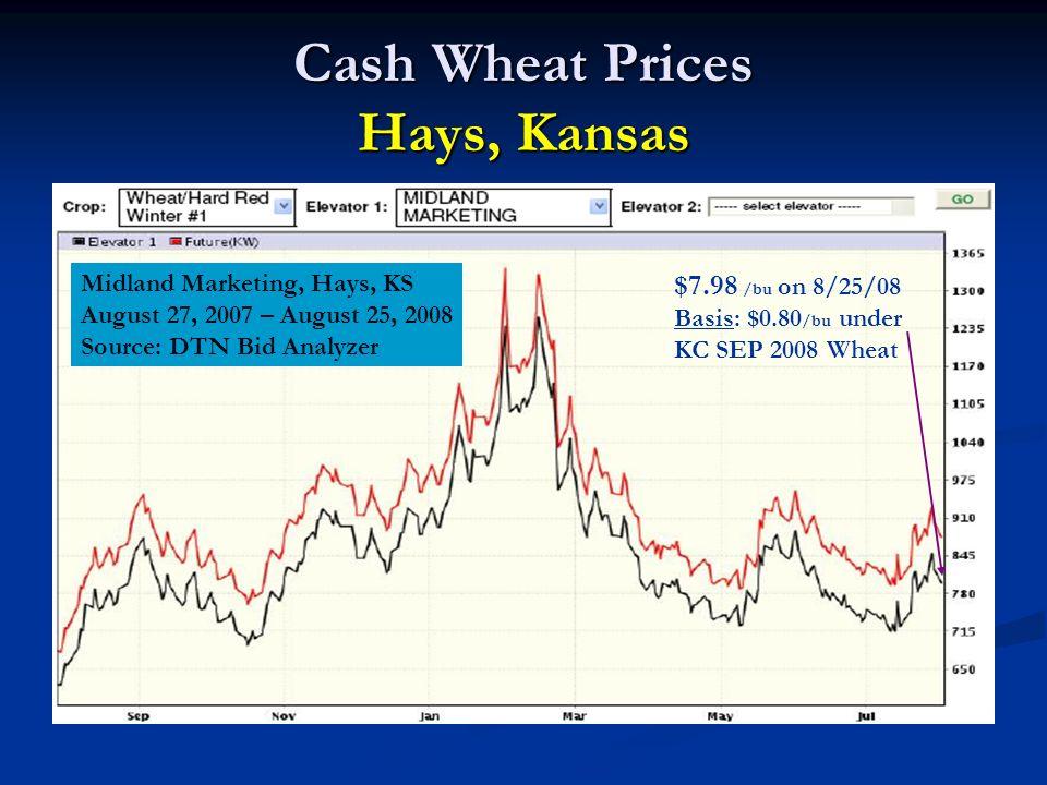 Cash Wheat Prices Hays, Kansas Midland Marketing, Hays, KS August 27, 2007 – August 25, 2008 Source: DTN Bid Analyzer $7.98 /bu on 8/25/08 Basis: $0.8