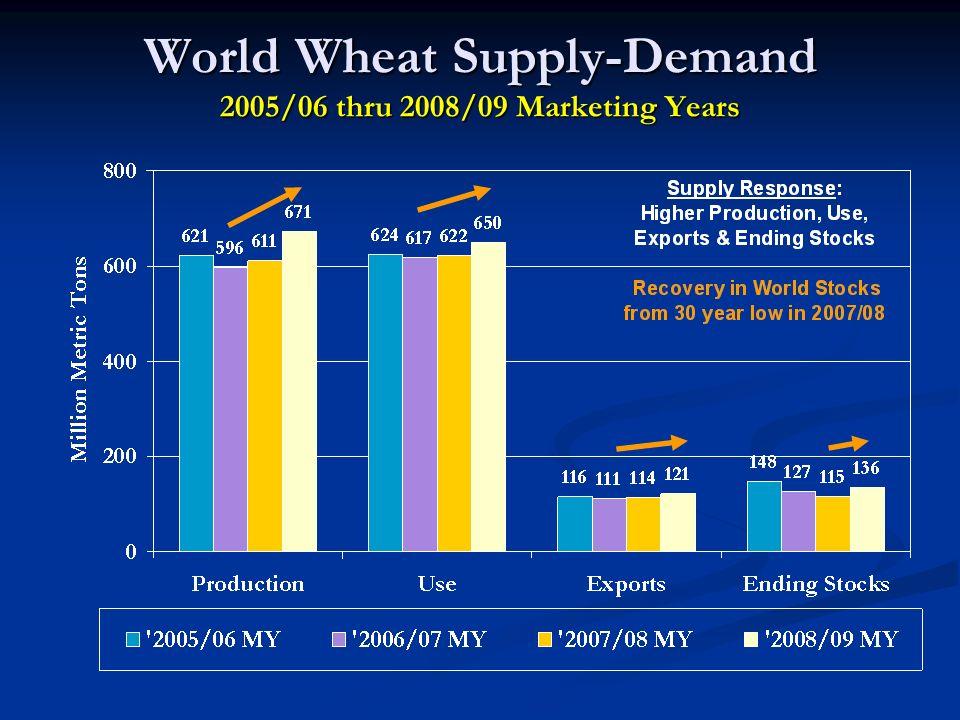 World Wheat Supply-Demand 2005/06 thru 2008/09 Marketing Years