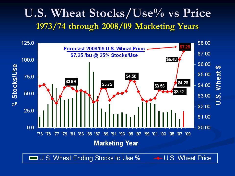 U.S. Wheat Stocks/Use% vs Price 1973/74 through 2008/09 Marketing Years