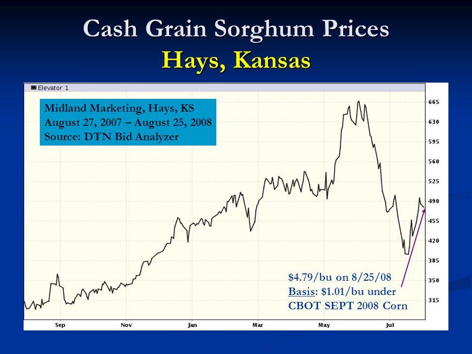 Cash Grain Sorghum Prices Hays, Kansas Midland Marketing, Hays, KS August 27, 2007 – August 25, 2008 Source: DTN Bid Analyzer $4.79/bu on 8/25/08 Basi