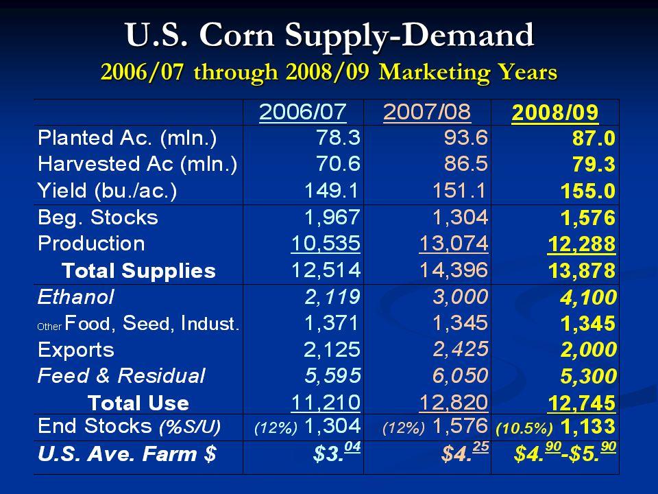 U.S. Corn Supply-Demand 2006/07 through 2008/09 Marketing Years