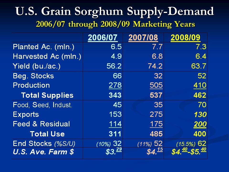 U.S. Grain Sorghum Supply-Demand 2006/07 through 2008/09 Marketing Years