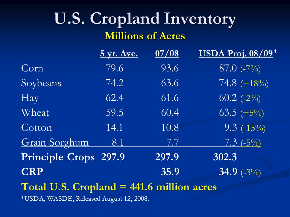 U.S. Cropland Inventory Millions of Acres 5 yr. Ave. 07/08 USDA Proj. 08/09 1 Corn 79.6 93.6 87.0 (-7%) Soybeans 74.2 63.6 74.8 (+18%) Hay 62.4 61.6 6