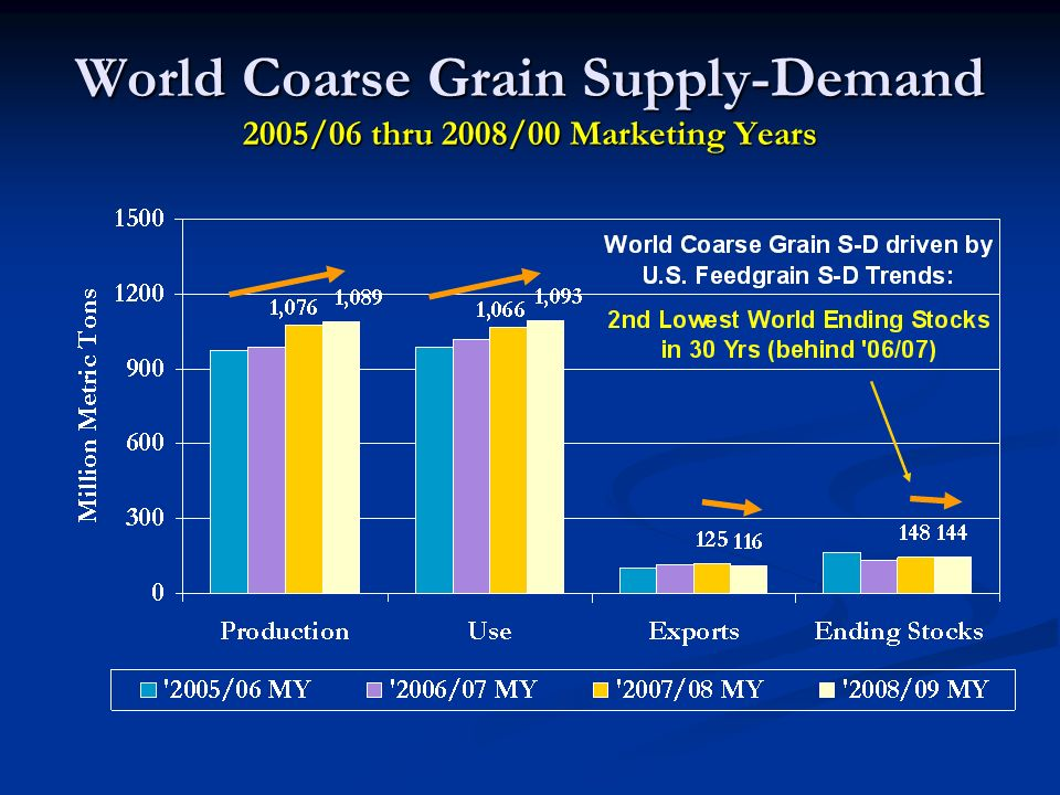 World Coarse Grain Supply-Demand 2005/06 thru 2008/00 Marketing Years