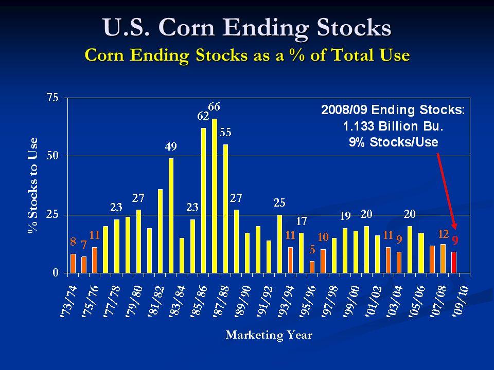 U.S. Corn Ending Stocks Corn Ending Stocks as a % of Total Use