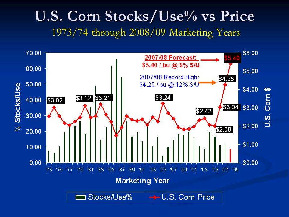 U.S. Corn Stocks/Use% vs Price 1973/74 through 2008/09 Marketing Years