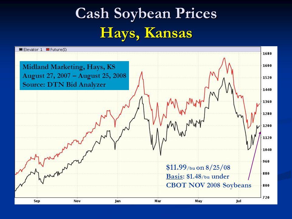 Cash Soybean Prices Hays, Kansas Midland Marketing, Hays, KS August 27, 2007 – August 25, 2008 Source: DTN Bid Analyzer $11.99 /bu on 8/25/08 Basis: $