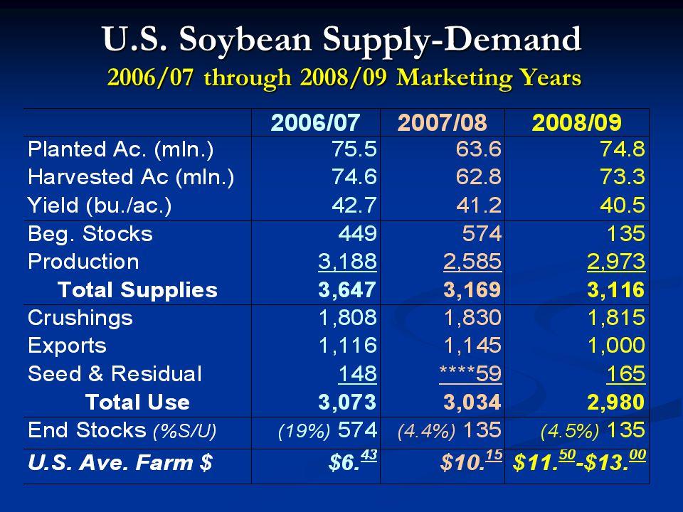 U.S. Soybean Supply-Demand 2006/07 through 2008/09 Marketing Years