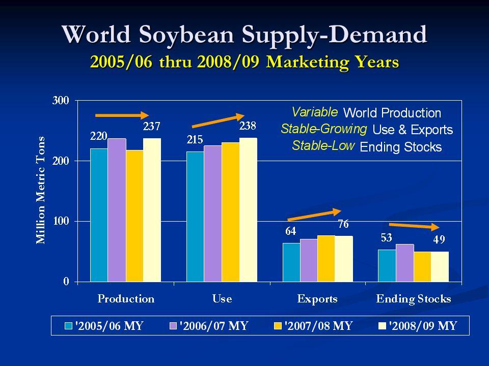 World Soybean Supply-Demand 2005/06 thru 2008/09 Marketing Years