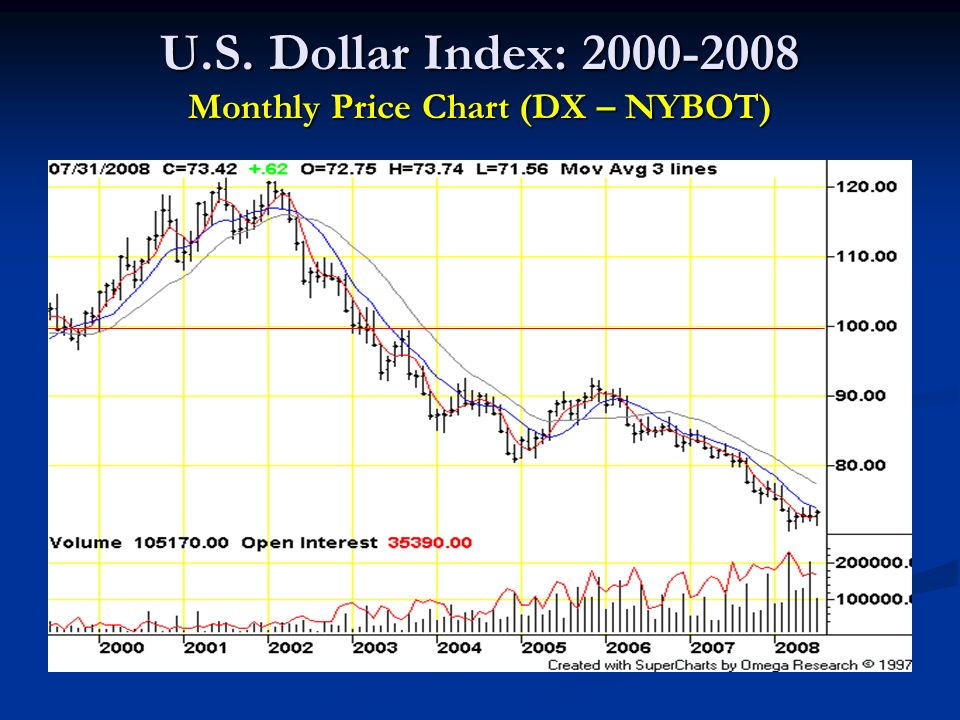 U.S. Dollar Index: 2000-2008 Monthly Price Chart (DX – NYBOT)