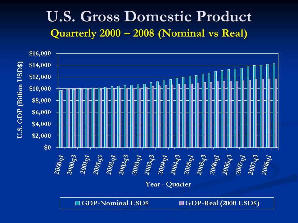U.S. Gross Domestic Product Quarterly 2000 – 2008 (Nominal vs Real)