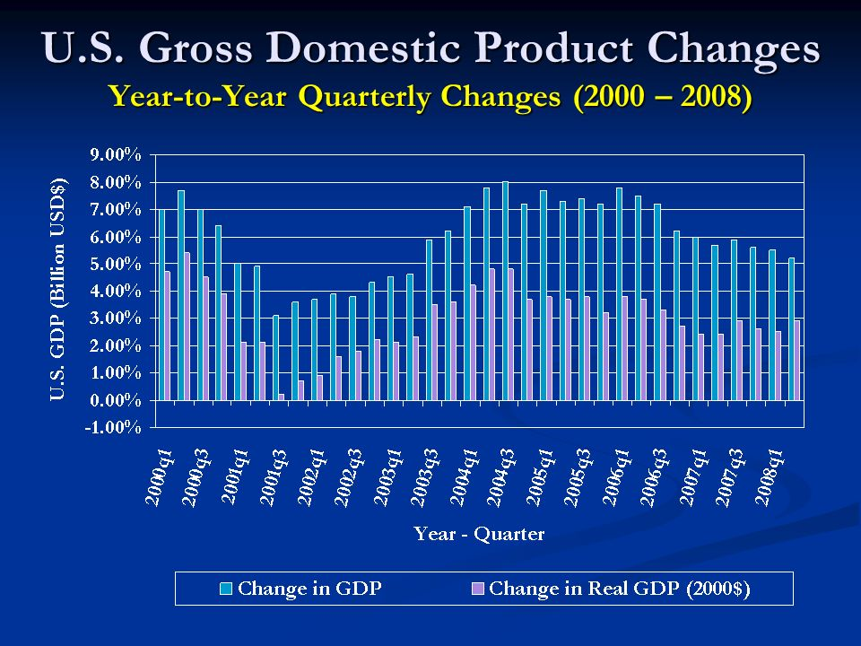 U.S. Gross Domestic Product Changes Year-to-Year Quarterly Changes (2000 – 2008)