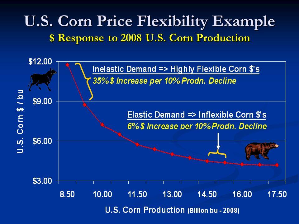 U.S. Corn Price Flexibility Example $ Response to 2008 U.S. Corn Production