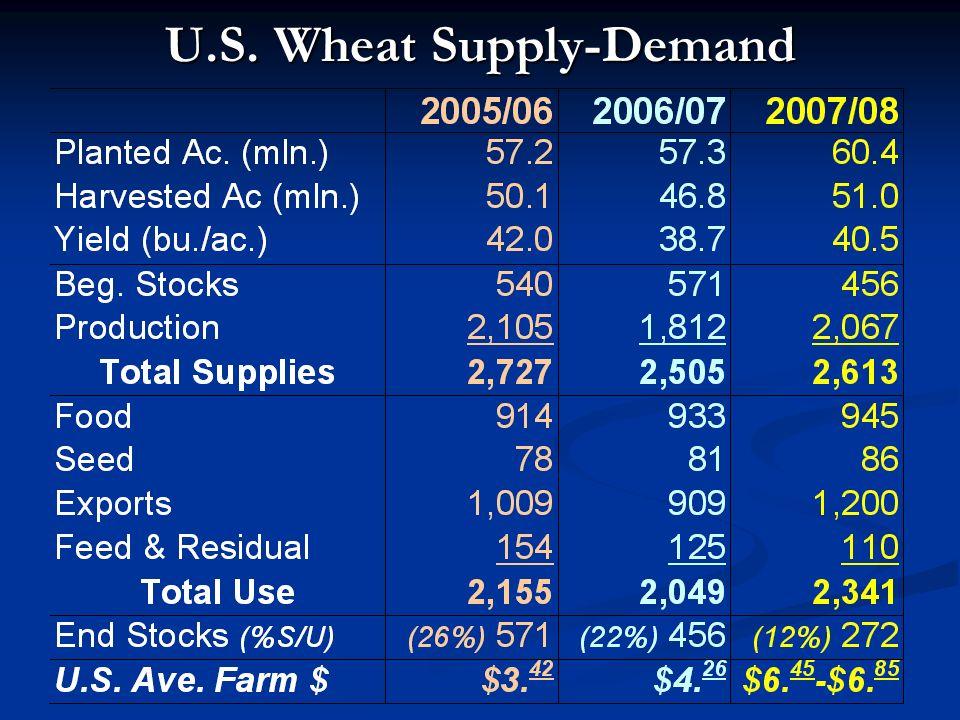 U.S. Wheat Supply-Demand