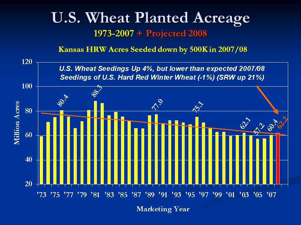 U.S. Wheat Planted Acreage 1973-2007 + Projected 2008 Kansas HRW Acres Seeded down by 500K in 2007/08