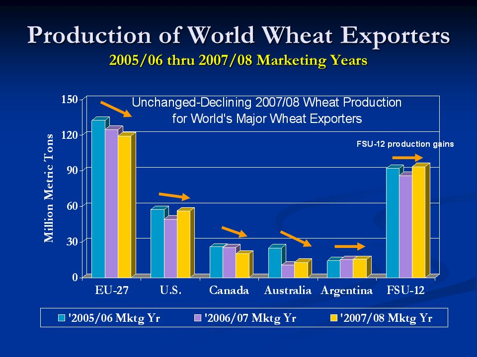 Production of World Wheat Exporters 2005/06 thru 2007/08 Marketing Years