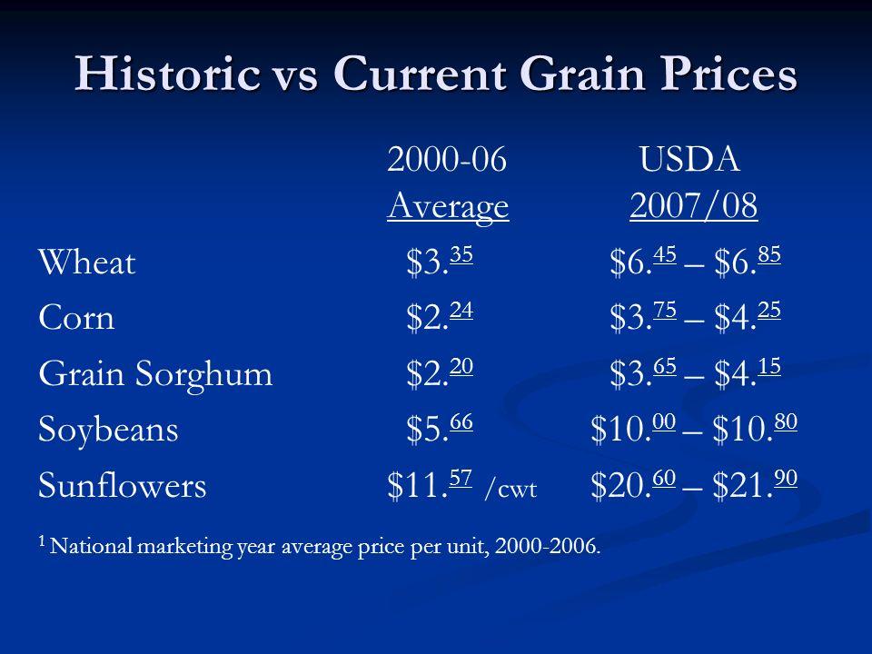 Historic vs Current Grain Prices 2000-06 USDA Average 2007/08 Wheat $3.