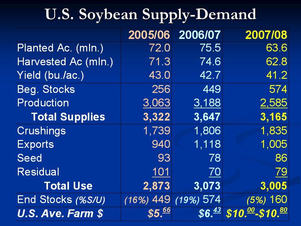 U.S. Soybean Supply-Demand