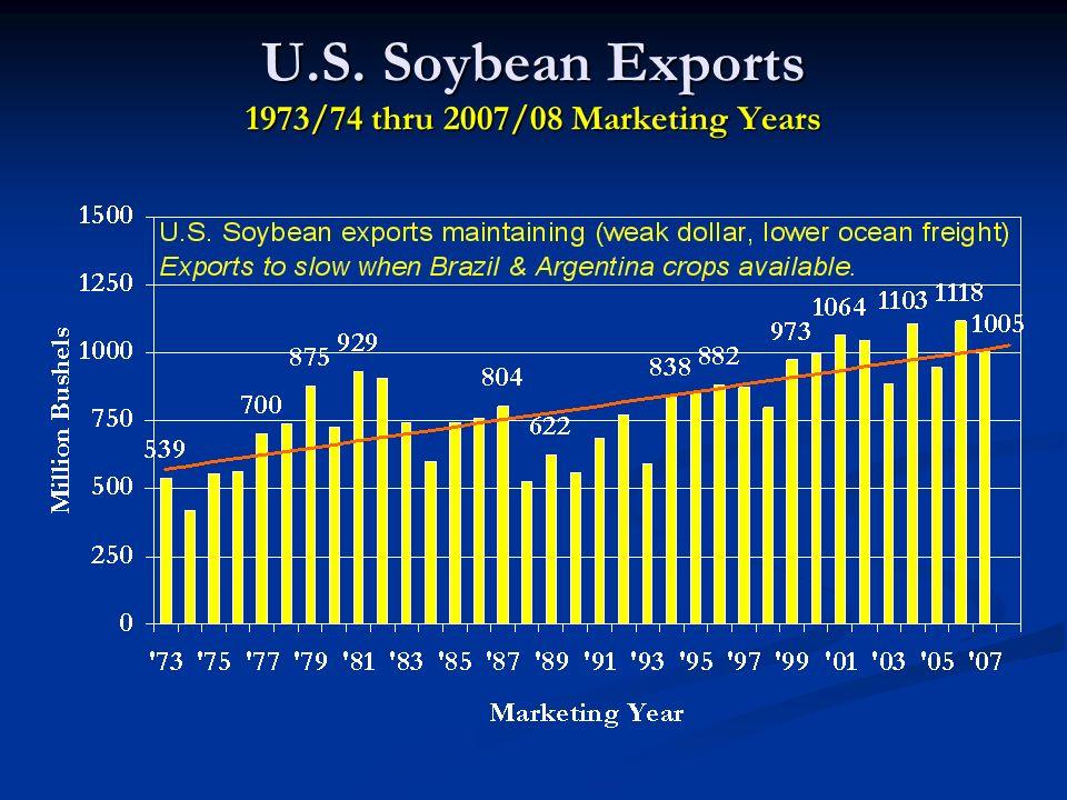 U.S. Soybean Exports 1973/74 thru 2007/08 Marketing Years