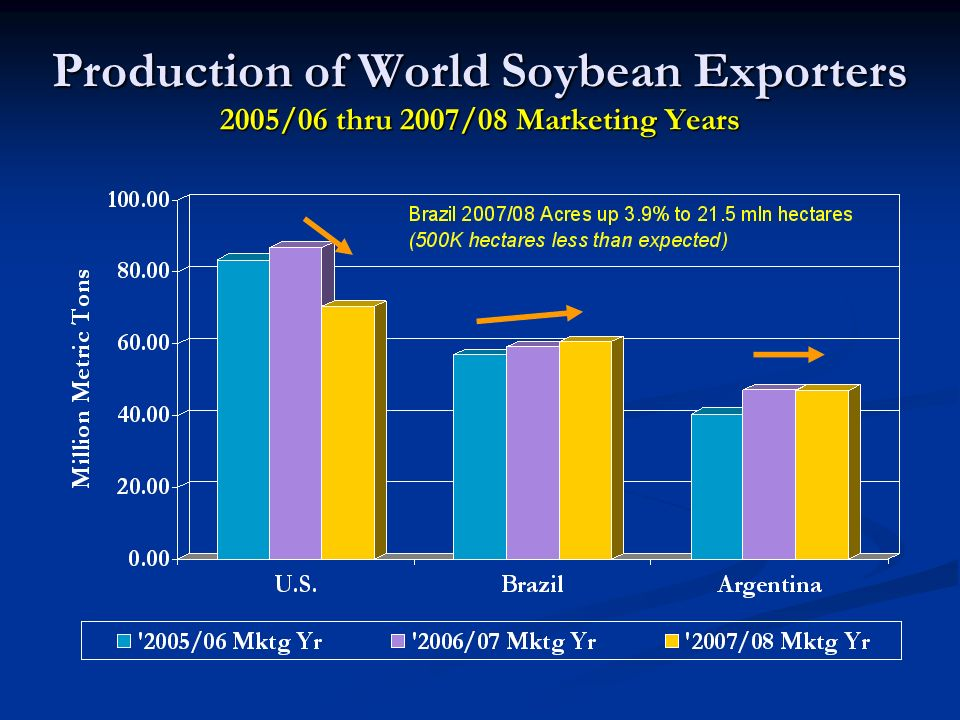Production of World Soybean Exporters 2005/06 thru 2007/08 Marketing Years