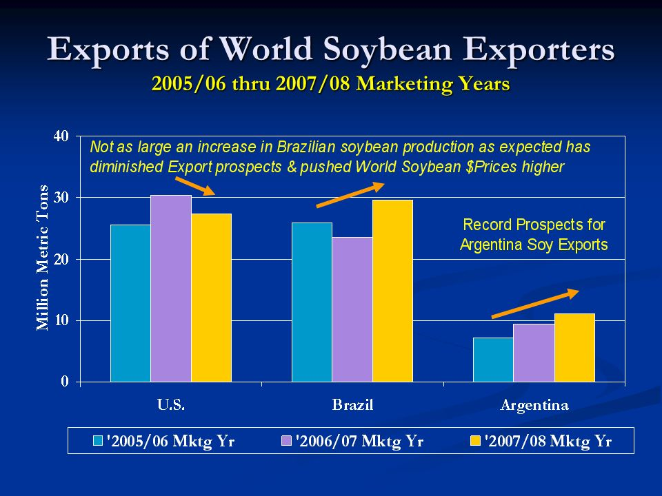 Exports of World Soybean Exporters 2005/06 thru 2007/08 Marketing Years
