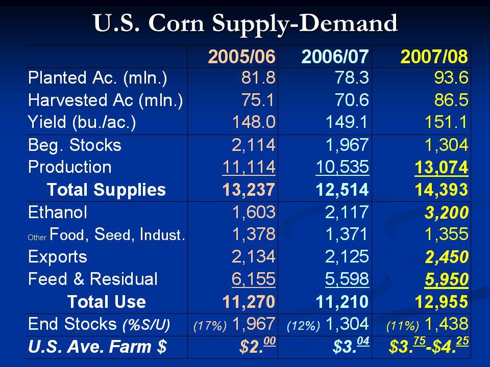 U.S. Corn Supply-Demand