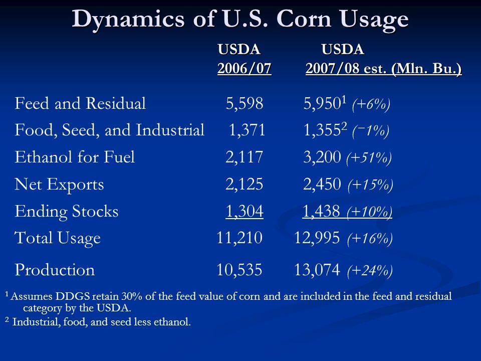 Dynamics of U.S. Corn Usage USDA USDA USDA USDA 2006/07 2007/08 est.