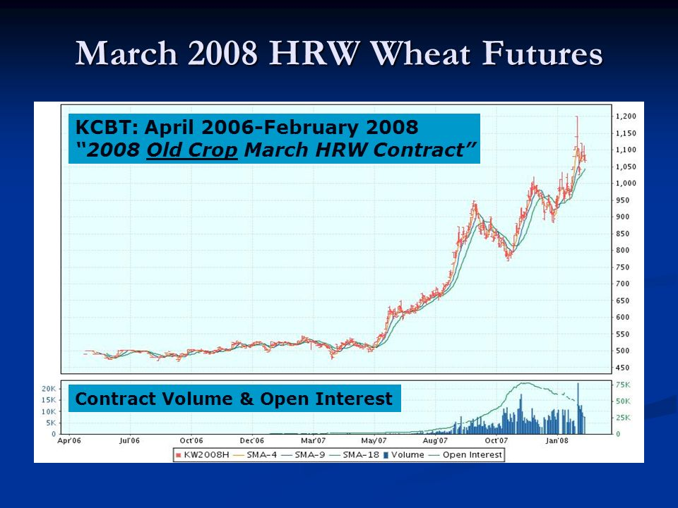 March 2008 HRW Wheat Futures KCBT: April 2006-February 2008 2008 Old Crop March HRW Contract Contract Volume & Open Interest
