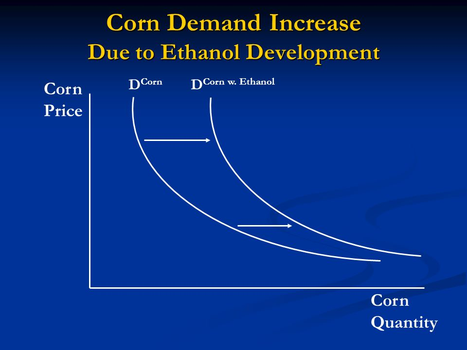 Corn Demand Increase Due to Ethanol Development Corn Quantity Corn Price D Corn D Corn w. Ethanol